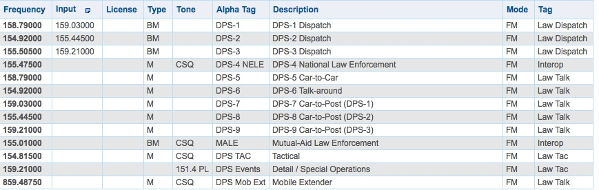 AL Department of Public Safety (AL) - The RadioReference Wiki