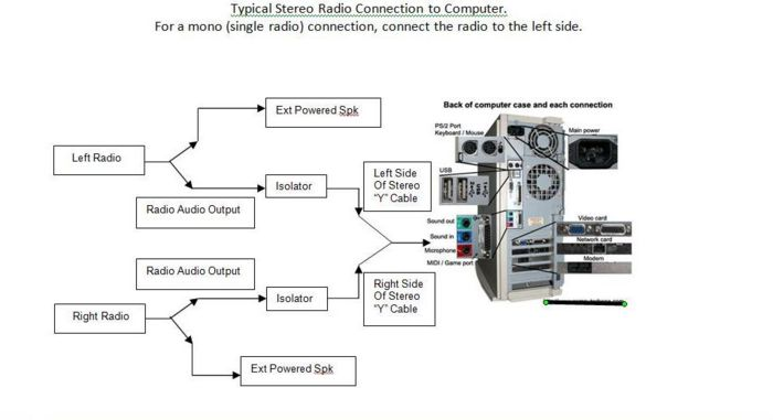 setting up your broadcasting station - the radioreference wiki computer hook up diagram phone line hook up diagram